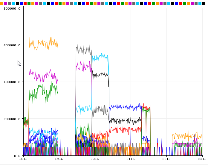 How to Visualize FFT Data in Grafana - Datenanalyse / Data