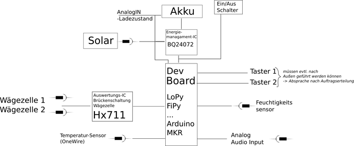 PlatineBlockdiagramm