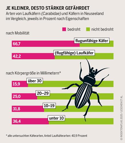 insektenatlas2020_grafik_14