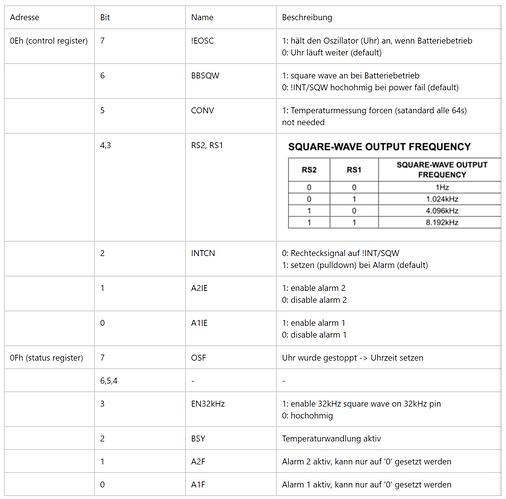 DS3231 Registerbeschreibung