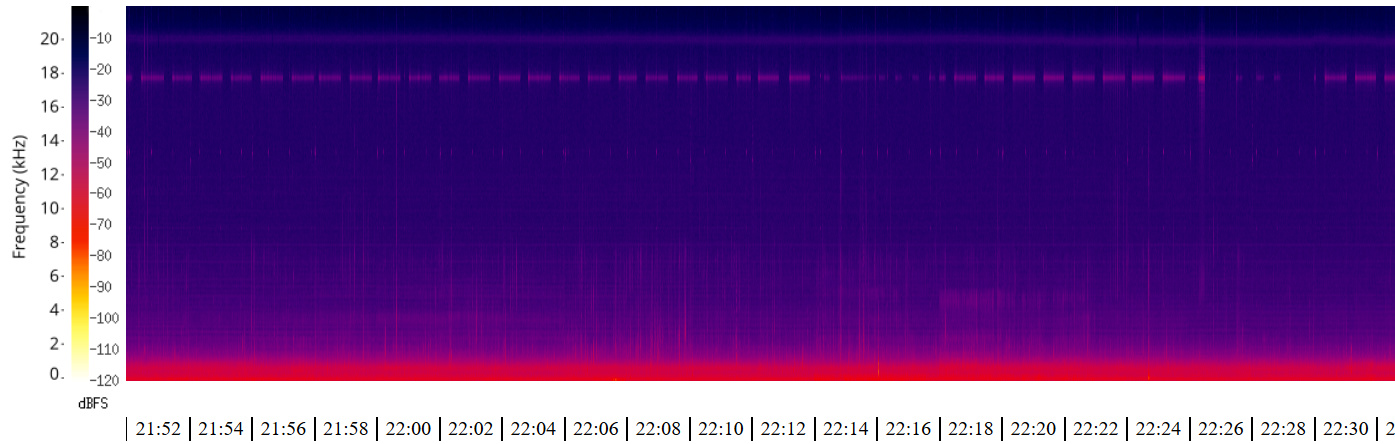 Sound Visualization - Audio - Hiveeyes