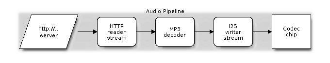 Audio acquisition with Espressif ESP32 WROOM and WROVER modules