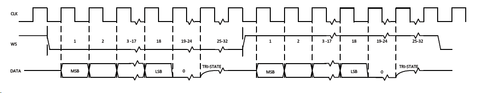 Audio acquisition and analysis with ARM Cortex-M0 and I2S microphone