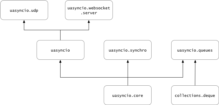 Asynchronous programming with MicroPython using uasyncio