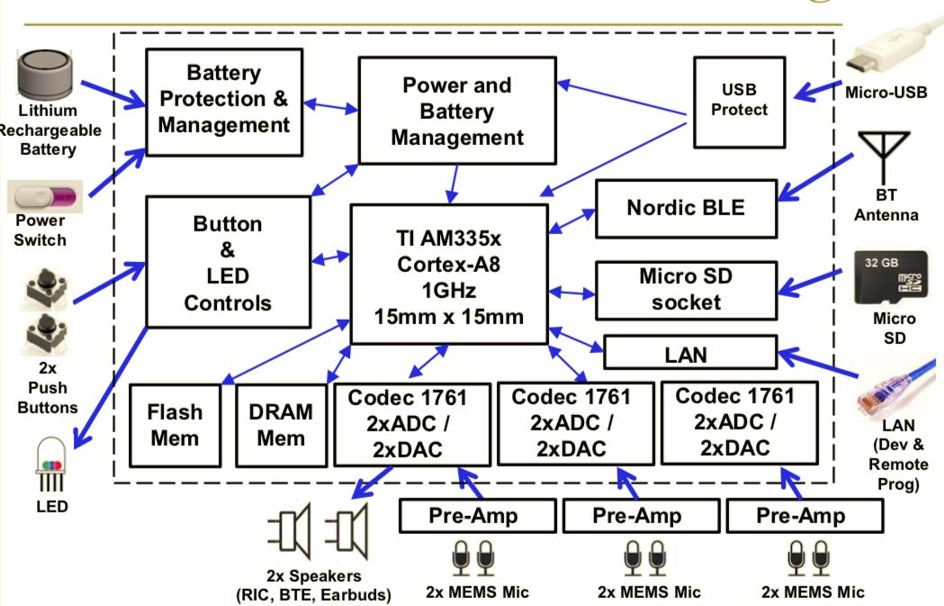Cape4all: A multi-channel audio interface board for BeagleBone